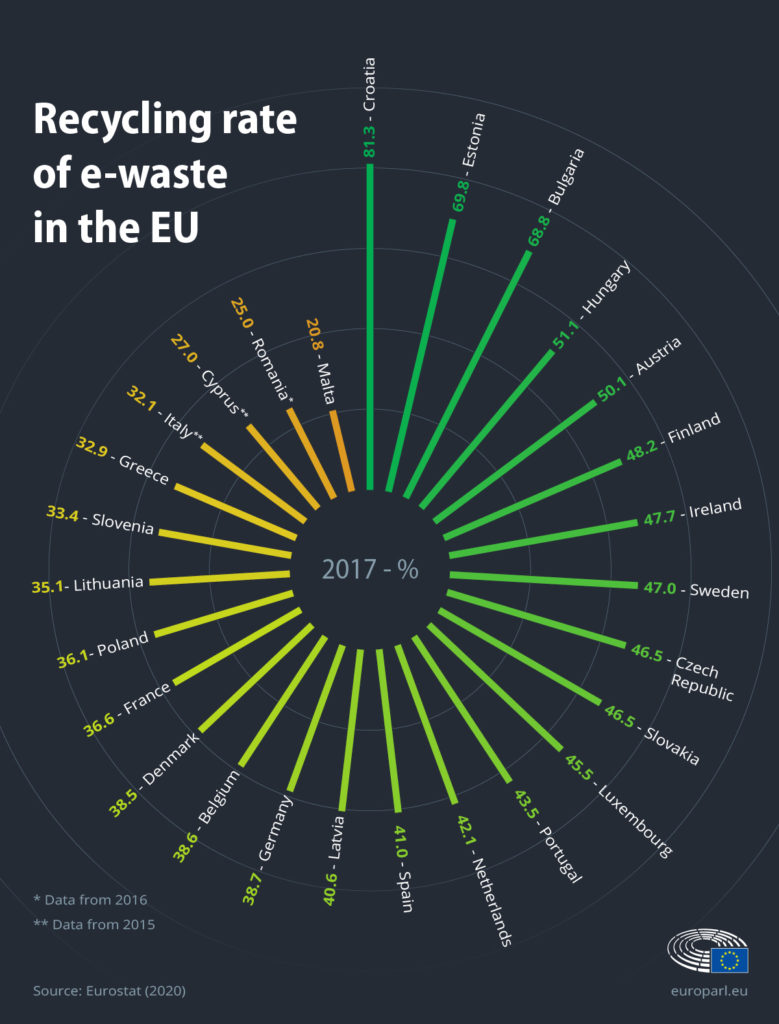 Recycling rate of e-waste in the EU/ Eurostat 2020