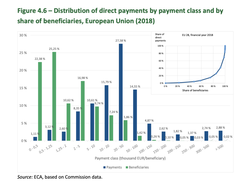 CAP distribution of payments 2018